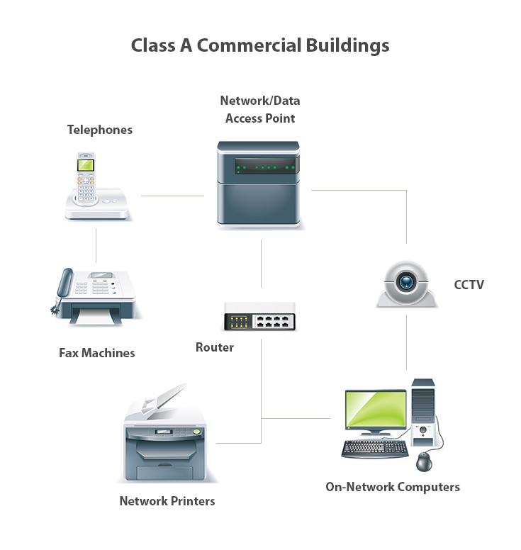 class_a_commercial class a buildings, ethernet wiring, fiber optic cabling, structured
